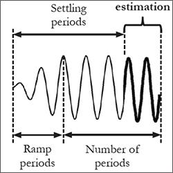 Stima della risposta in frequenza di un modello di elettronica di potenza